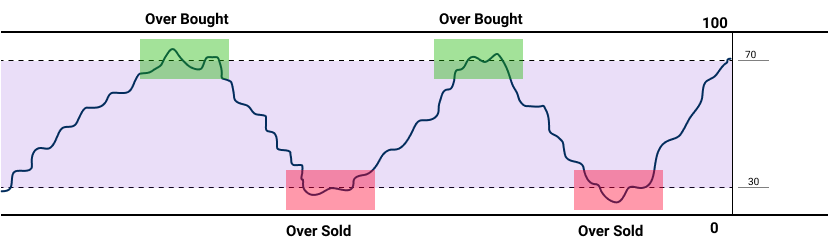 What is RSI overbought and oversold
