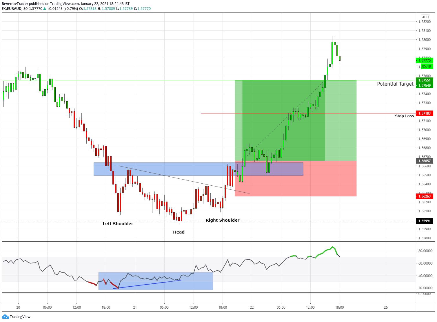 EURAUD 2.26R Profit