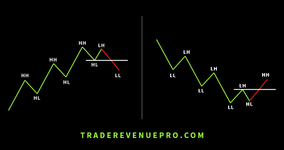 change of the trend structure in forex trading