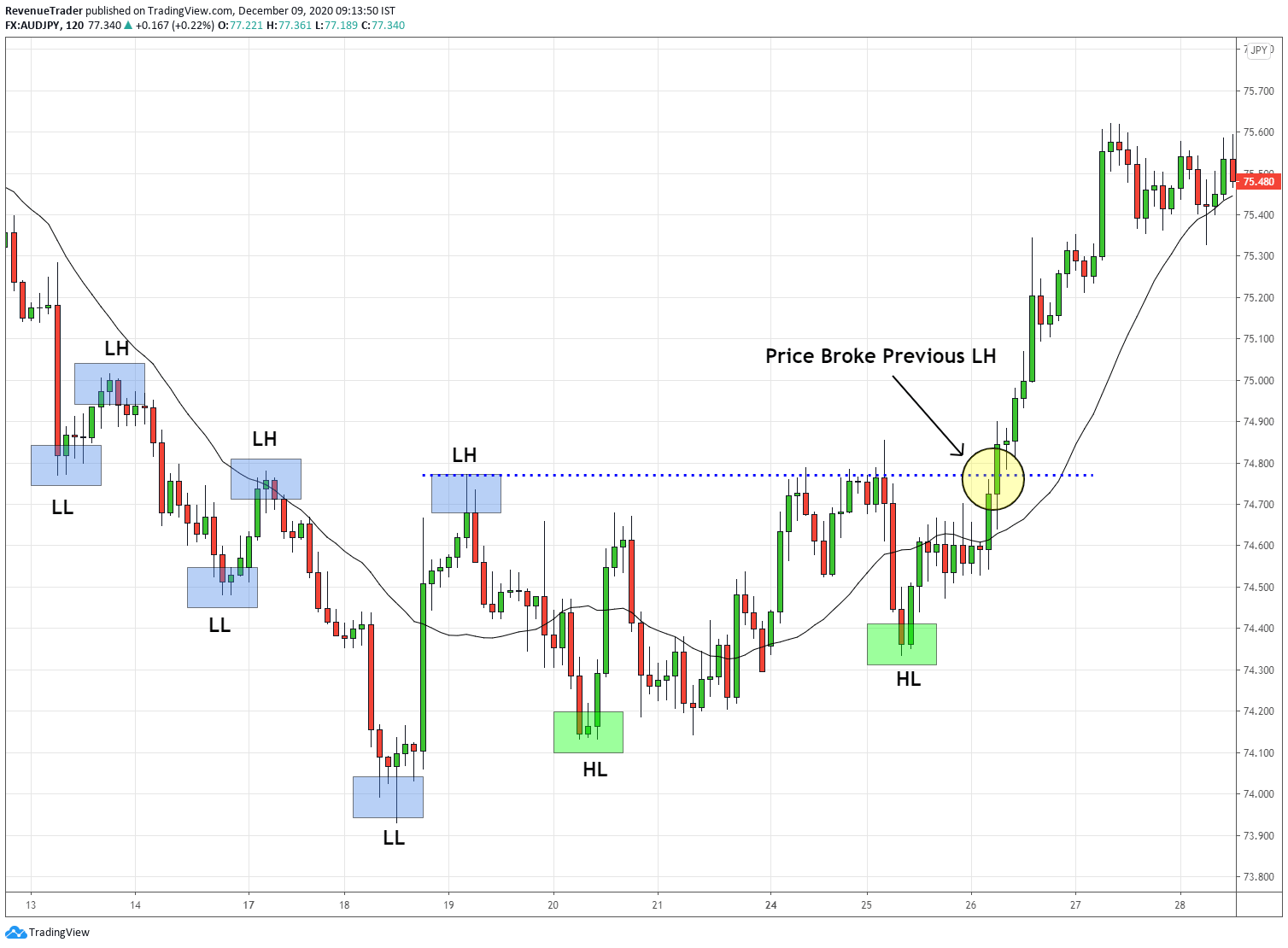 identify trend reversals using trend structure