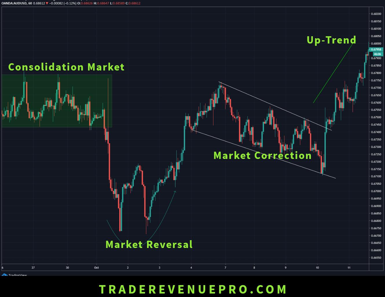 Different market phrase in forex