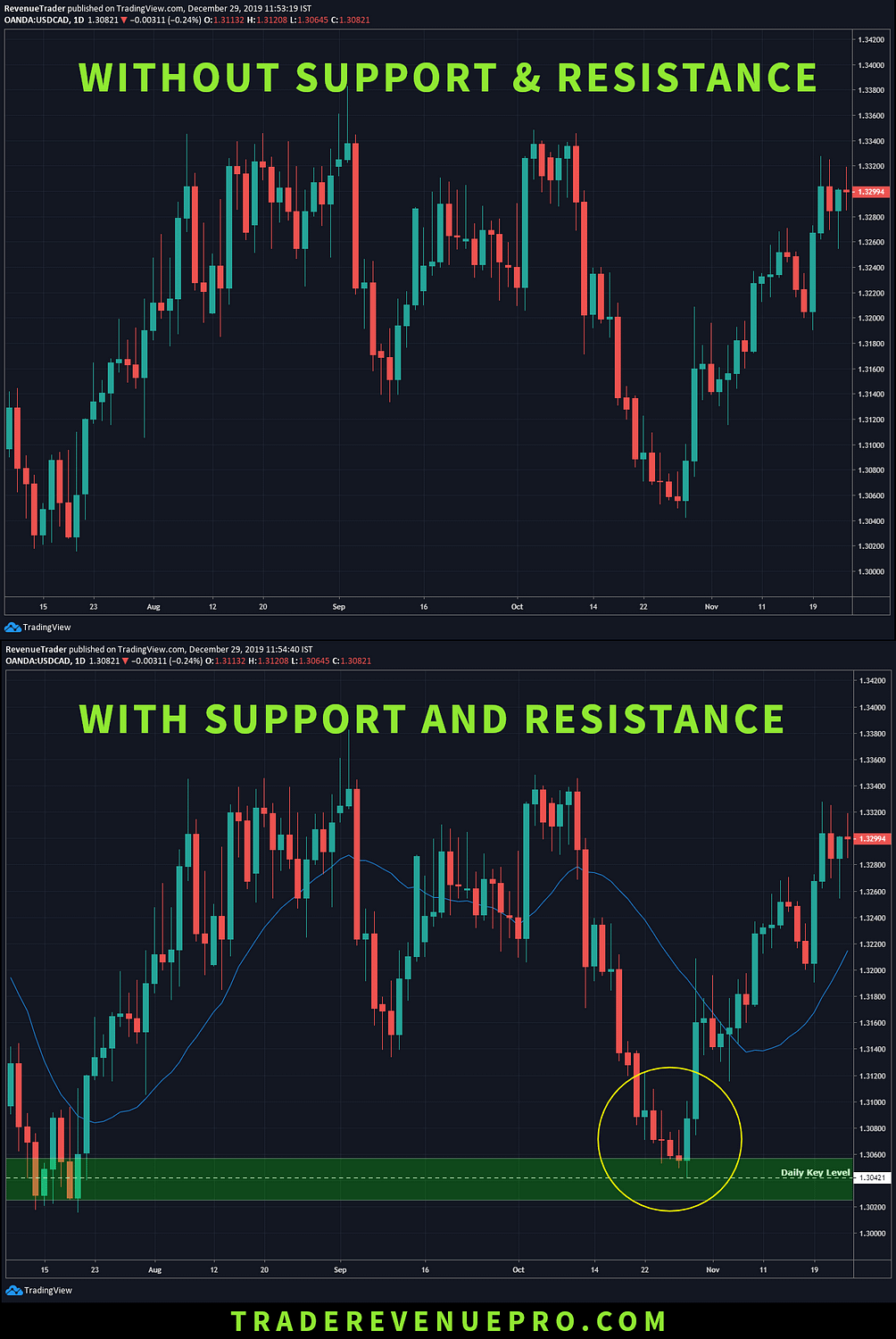 how to place support and resistance on daily chart in forex