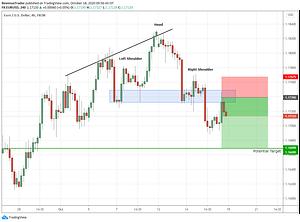 forex trade idea- EURUSD head and shoulder pattern