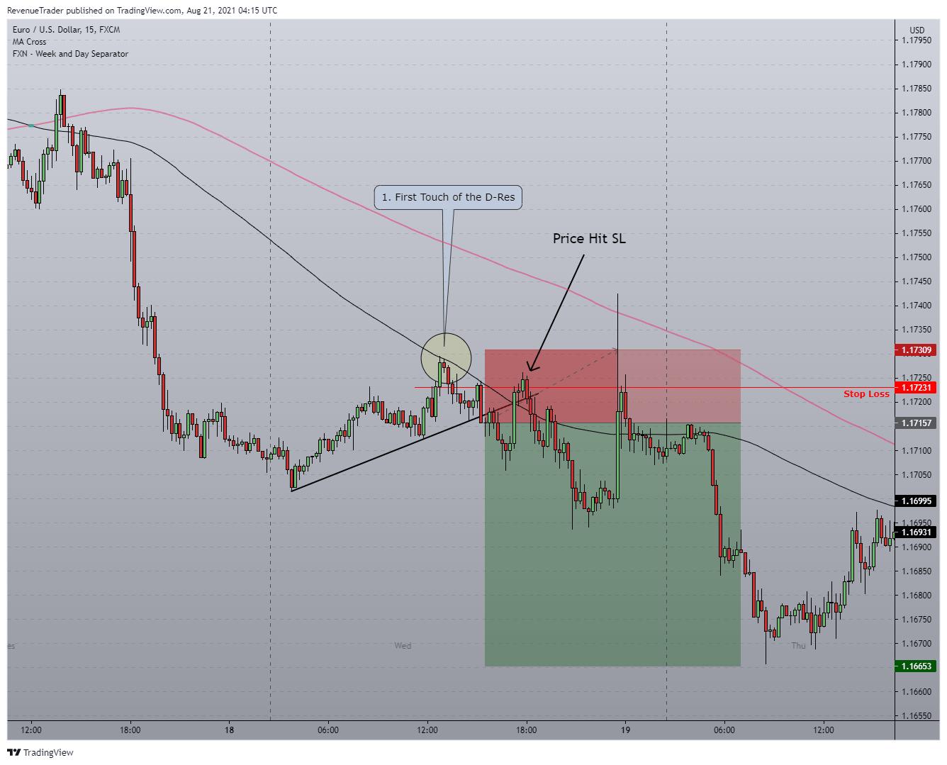 Displaying EURUSD Short Trade - W...