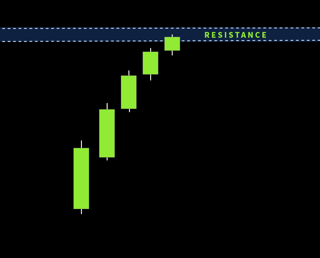 candles are getting smaller and smaller when they approaching to the resistance
