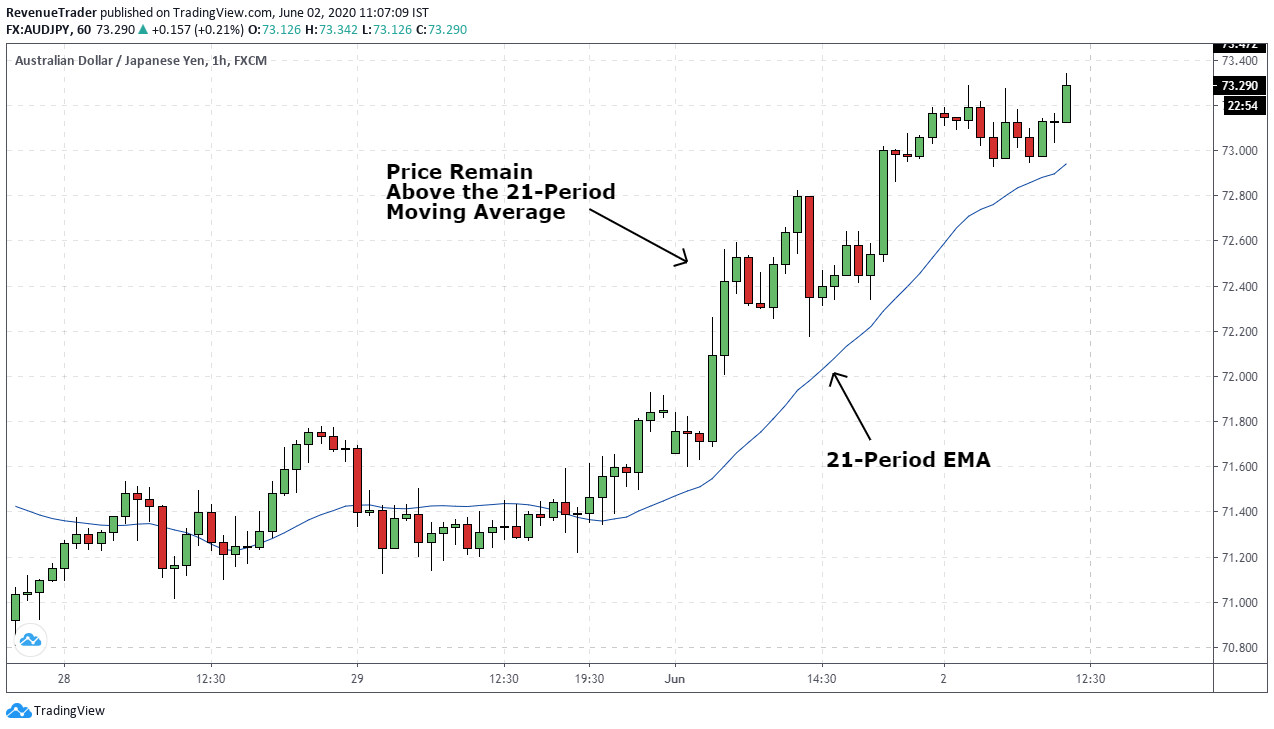 Identify trend direction using moving average
