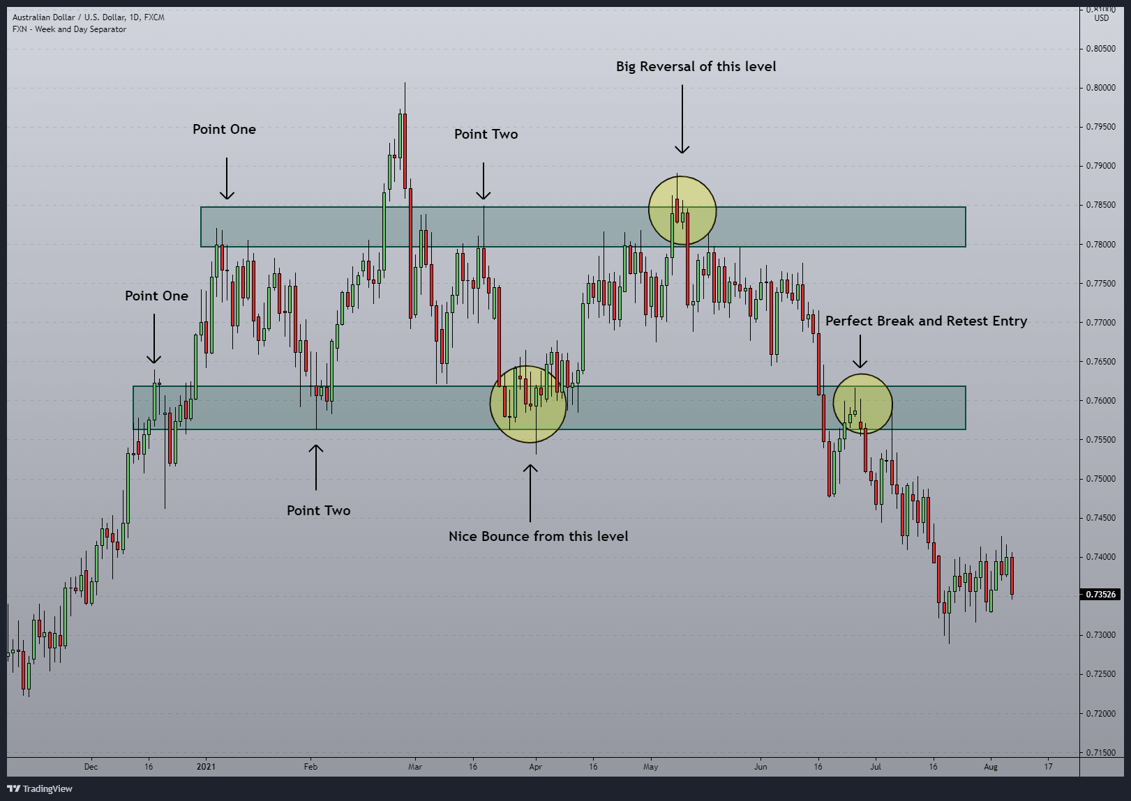 How to draw support and resistance in forex