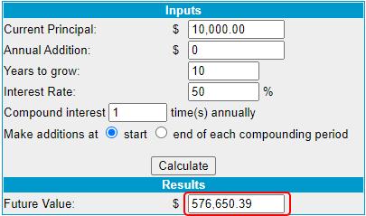 is forex worth it? Compound interest