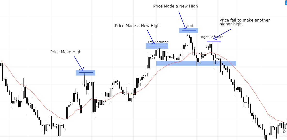 Why head and shoulders pattern occurs