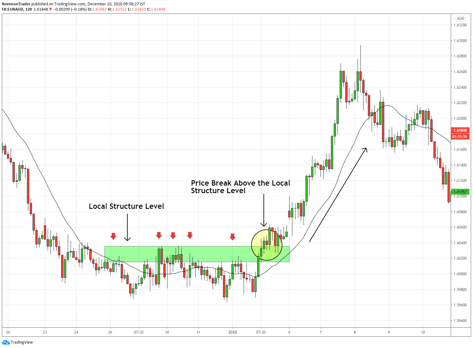 local structure level in downtrend