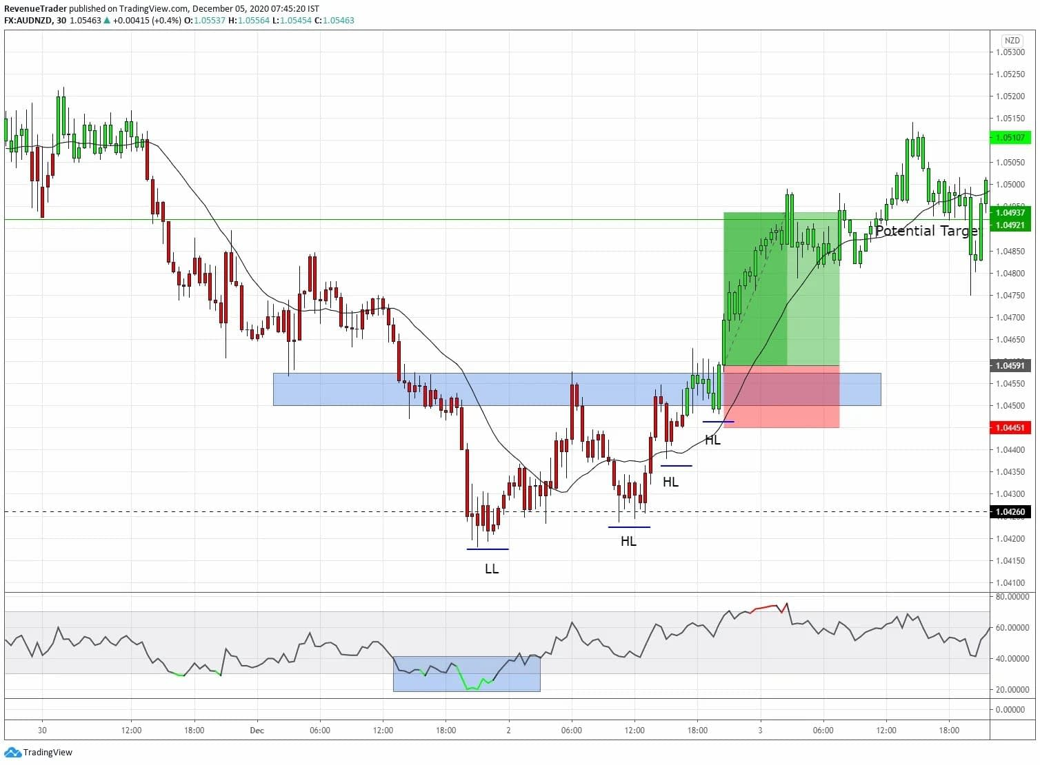 What is reversal trading. How reversal trade on AUDNZD help us to earn 2.7R return