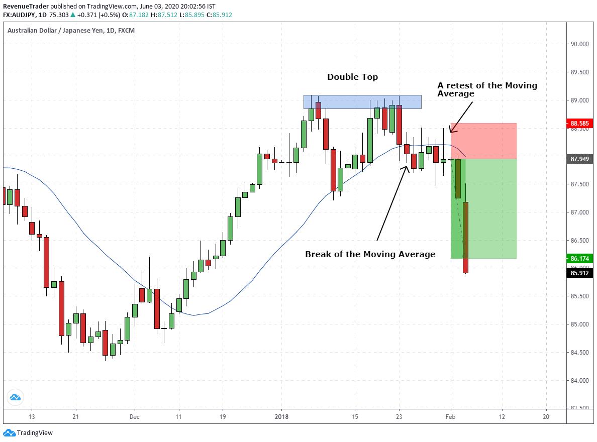 trend reversal trade
