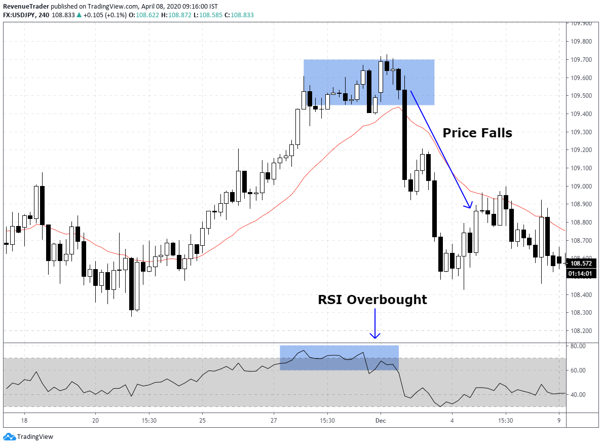 how to use RSI overbought in forex