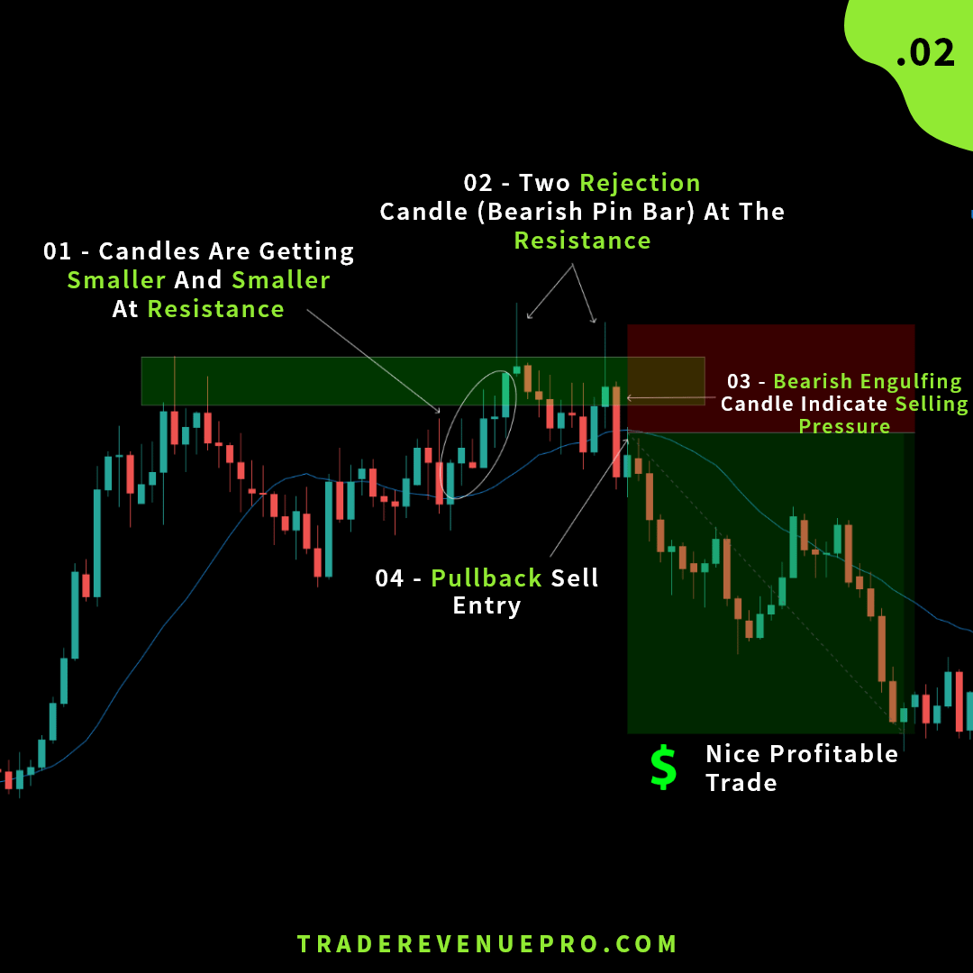 Trade example 2 - bearish engulfing pattern at support