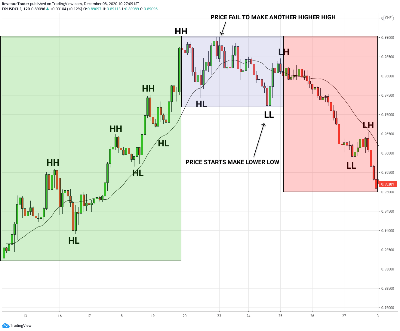 how a typical trend reversal market looks like in forex