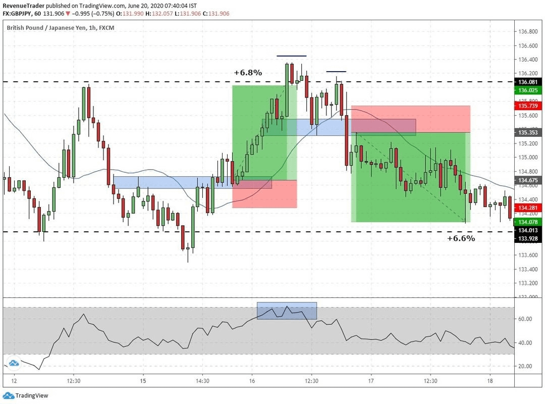 GBPJPY range bound trade with RSI over bought