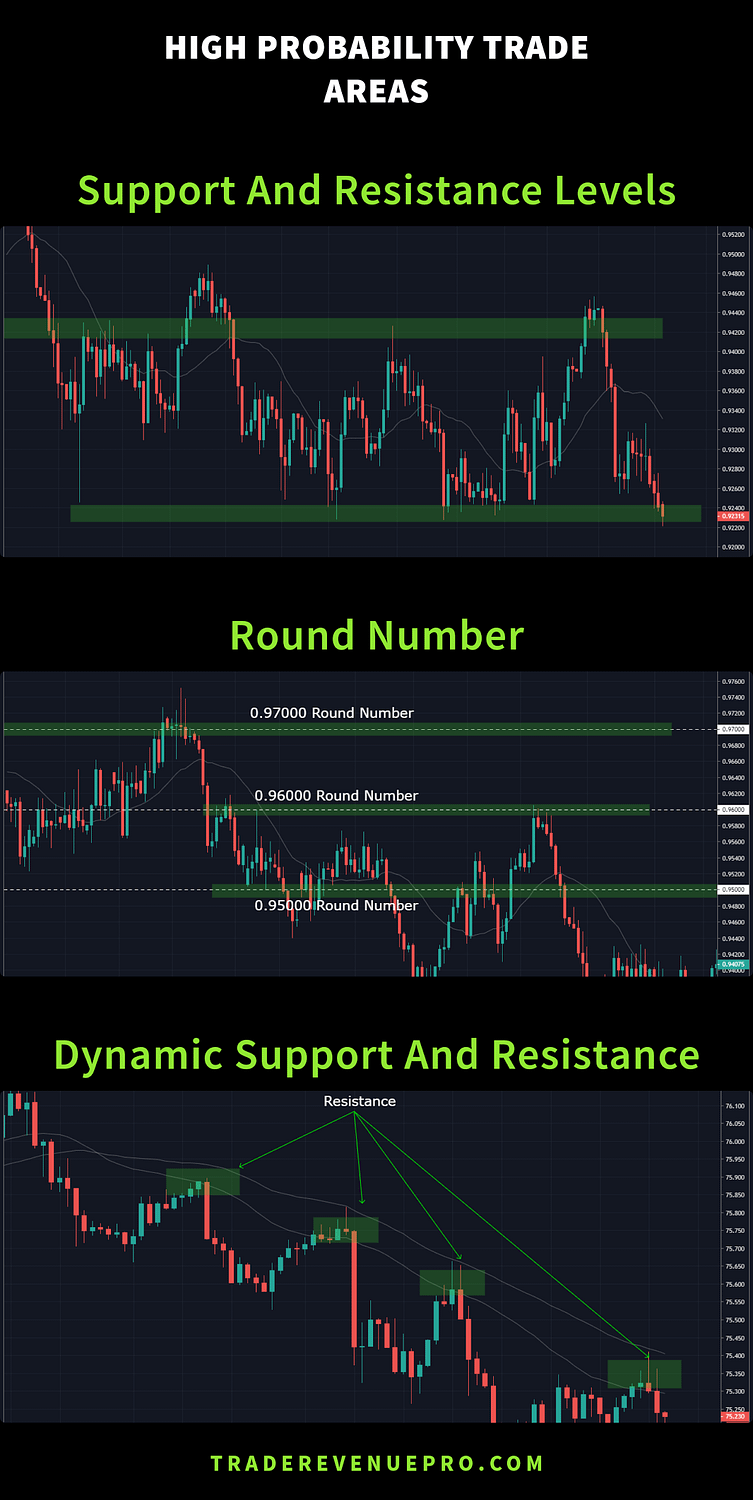 different type of support and resistance areas in forex market