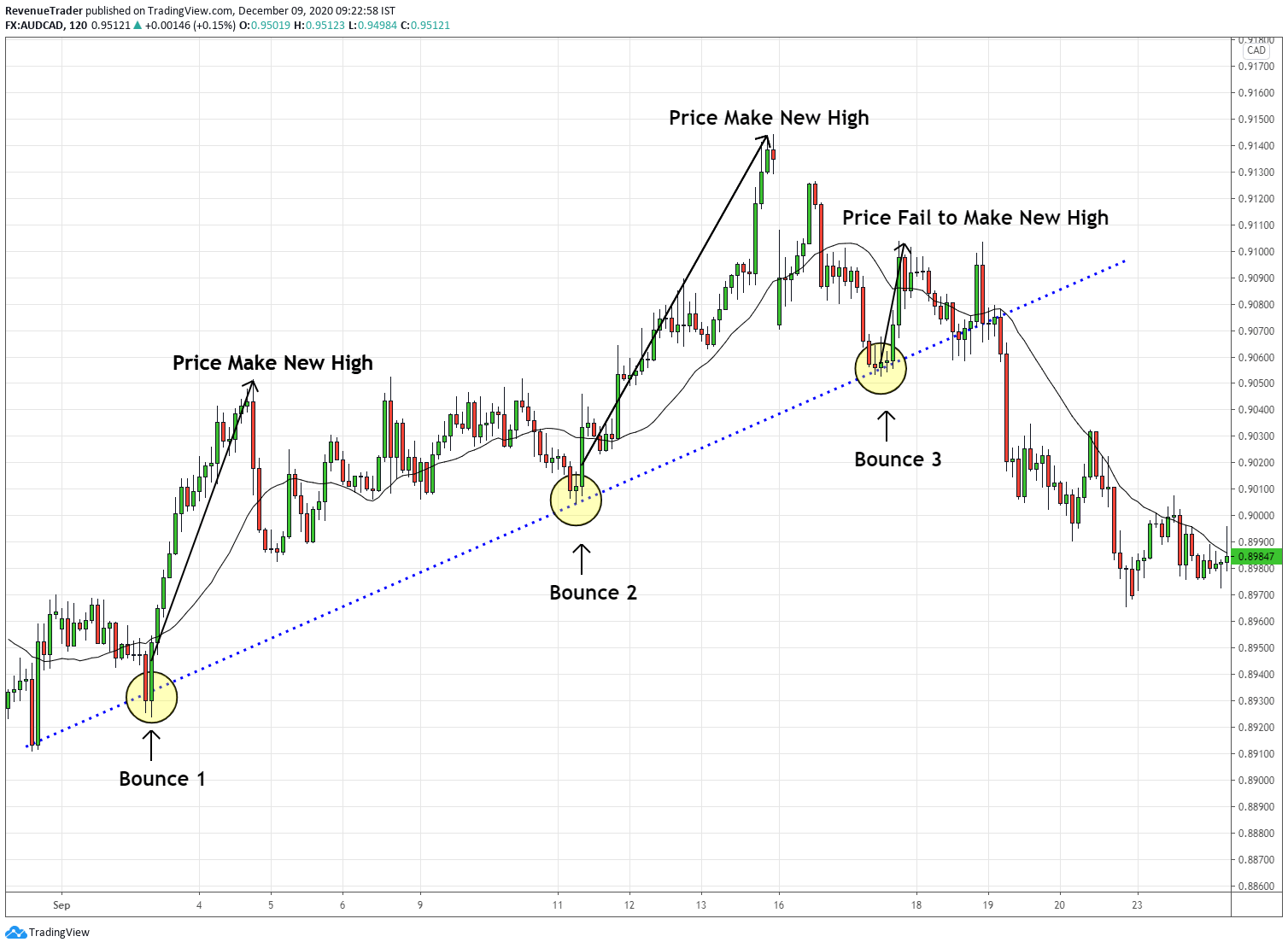 how to use trendline bouce failure to identify trend reversals