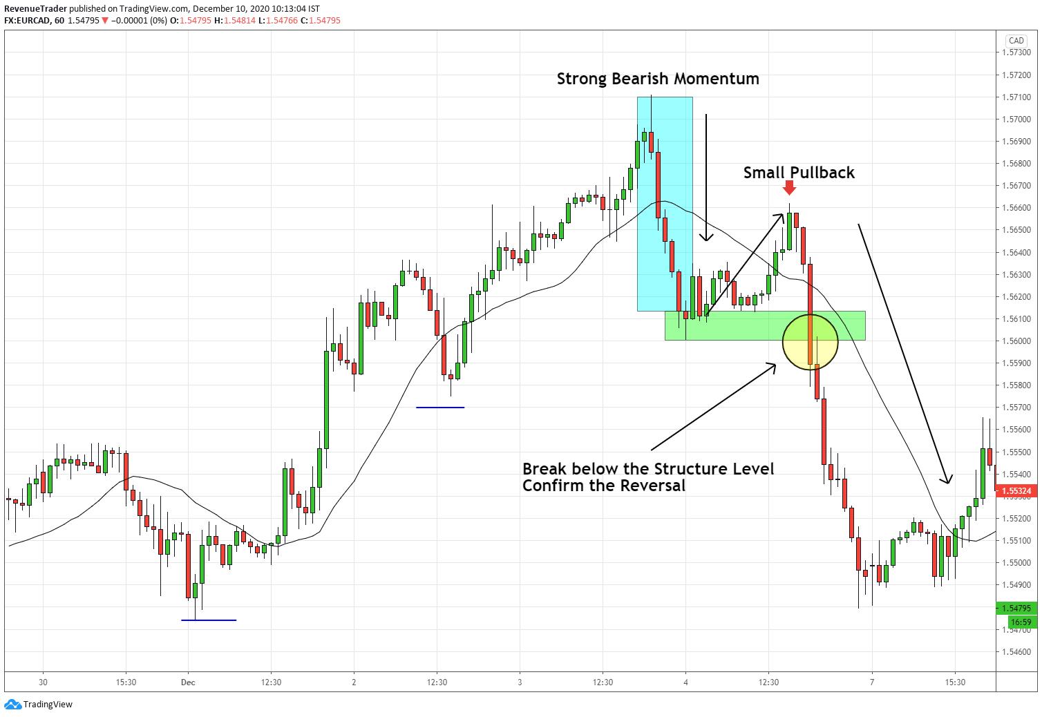 Momentum drive pattern