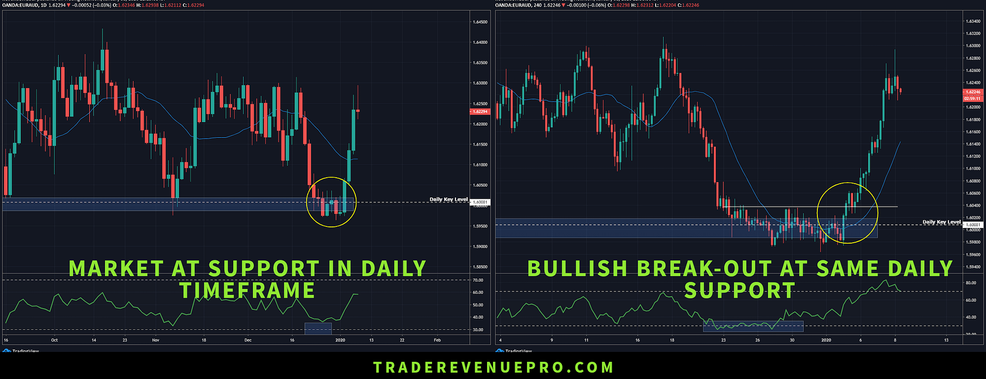 multi time frame analysis in forex trading