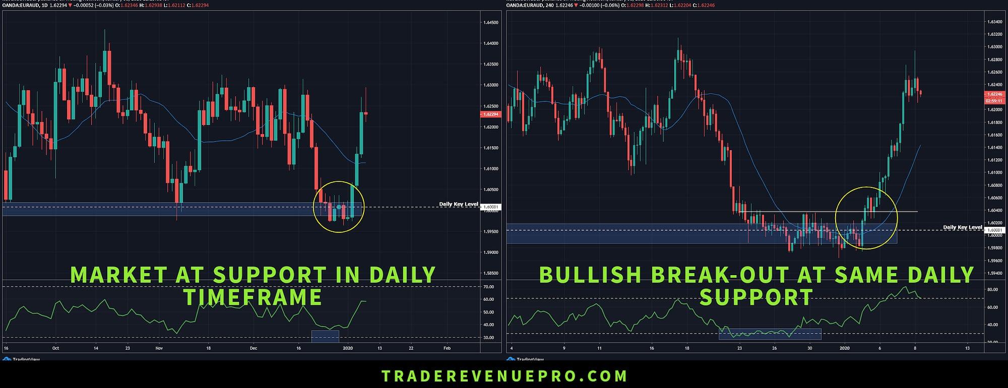 multi time frame analysis in forex trading