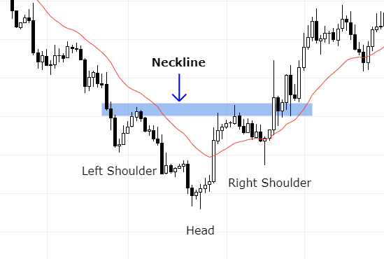 inverted head and shoulders pattern in forex