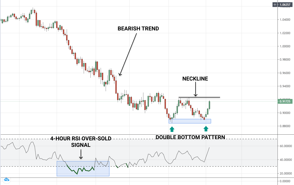 How to trade double bottom pattern - a reversal trading strategy