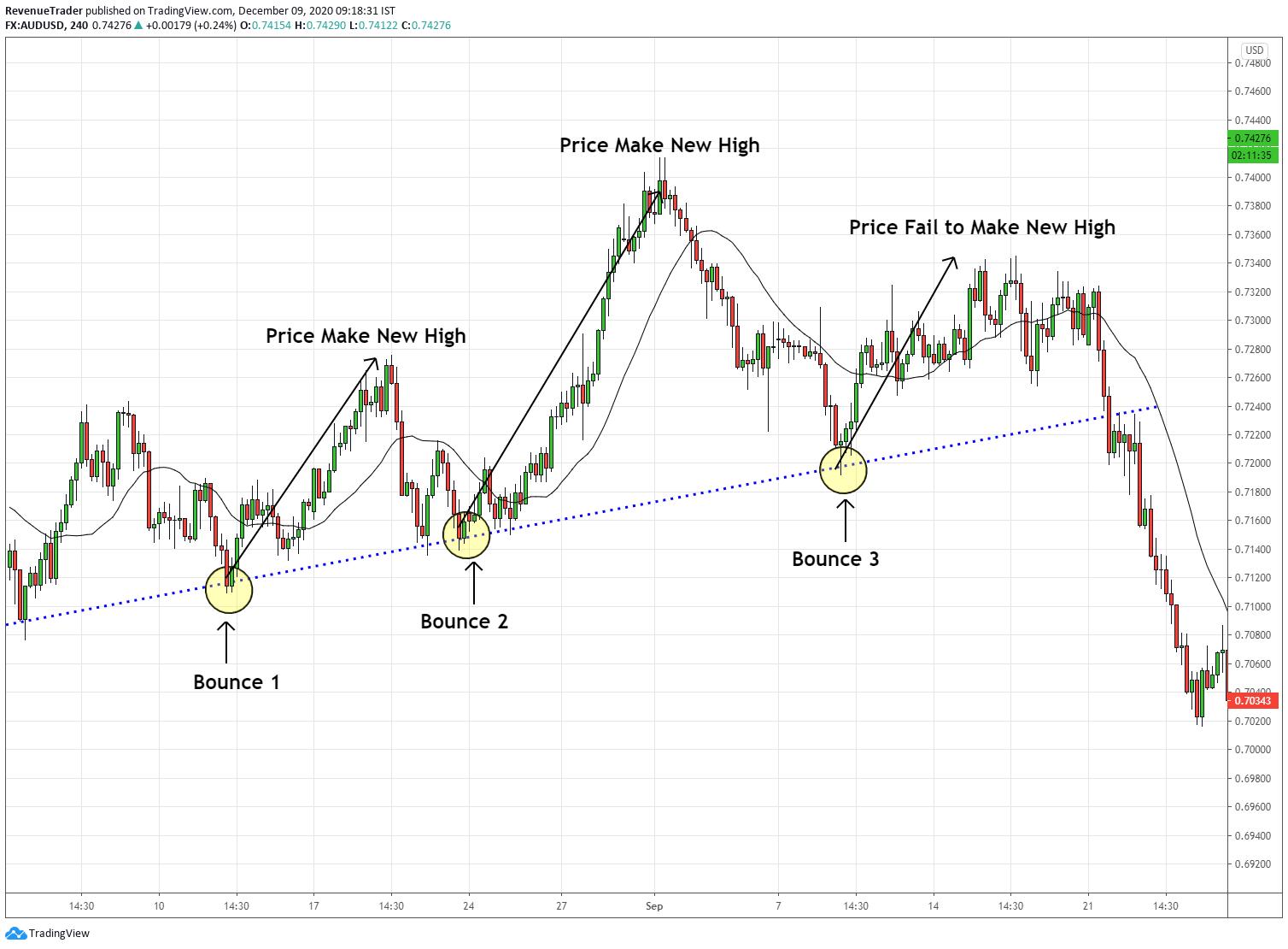 Trendline bounce failure