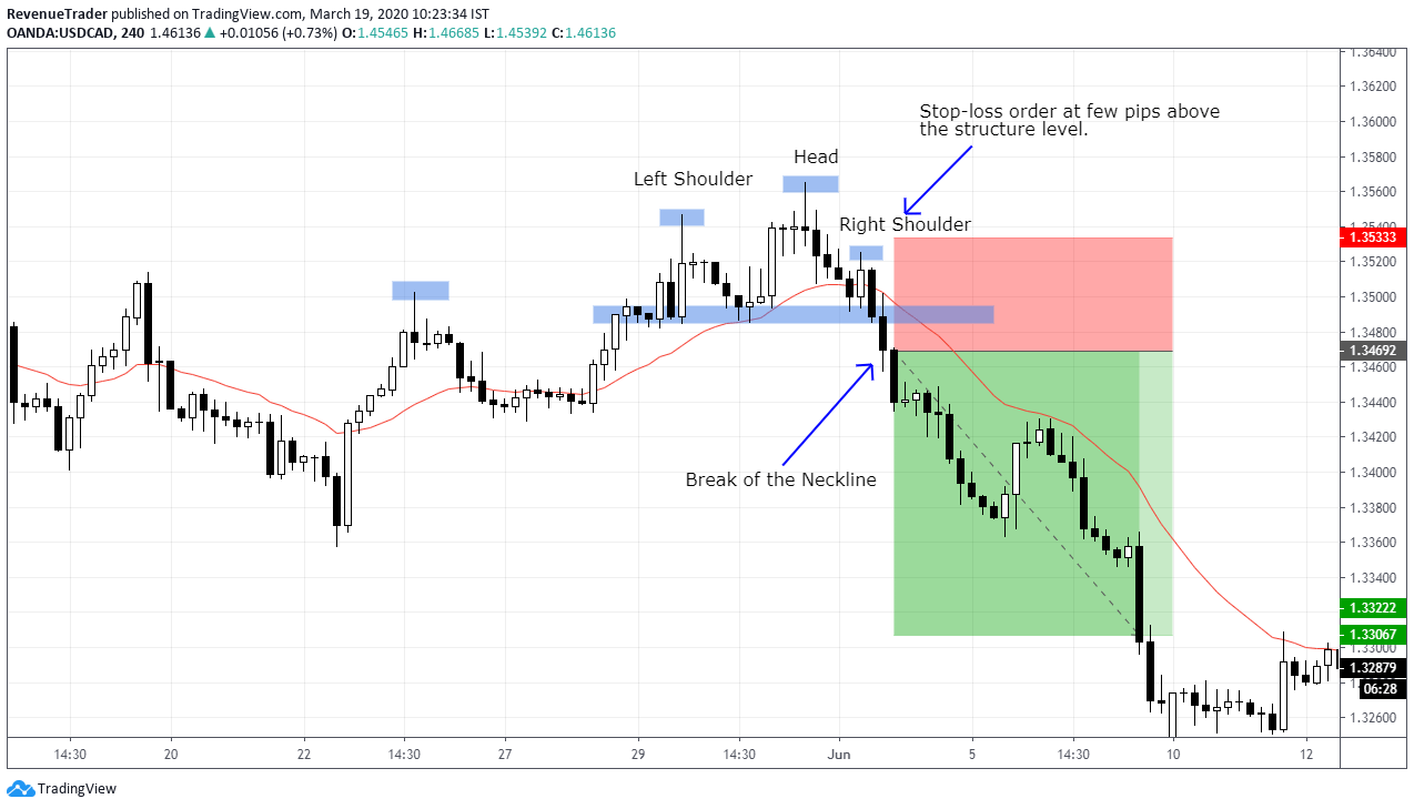 How to place stop-loss using structure level