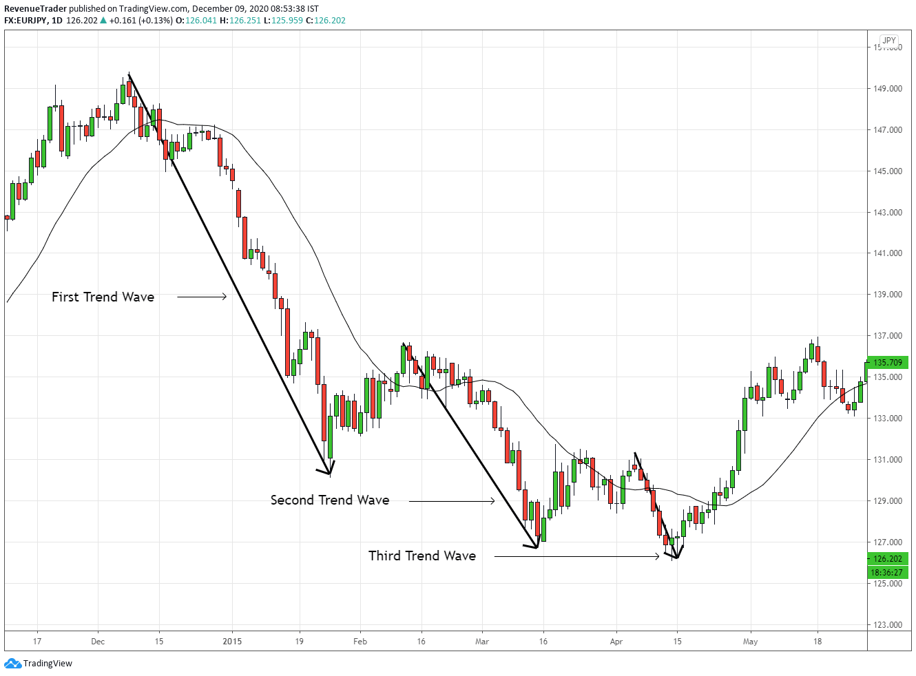 How to identify trend reversal by observing trend wave