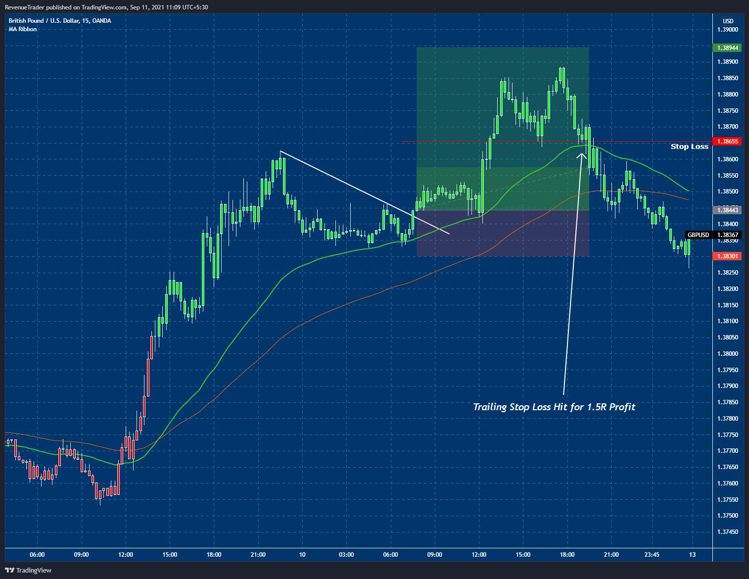 GBPUSD 1.5R Profit
