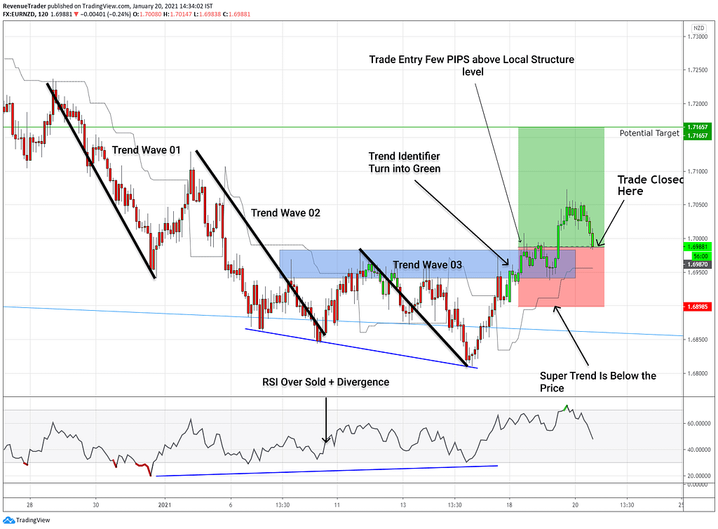 high probability reversal trade setups