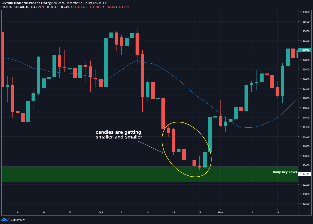 candlestick pattern are getting smaller and smaller when it approaching to the support level