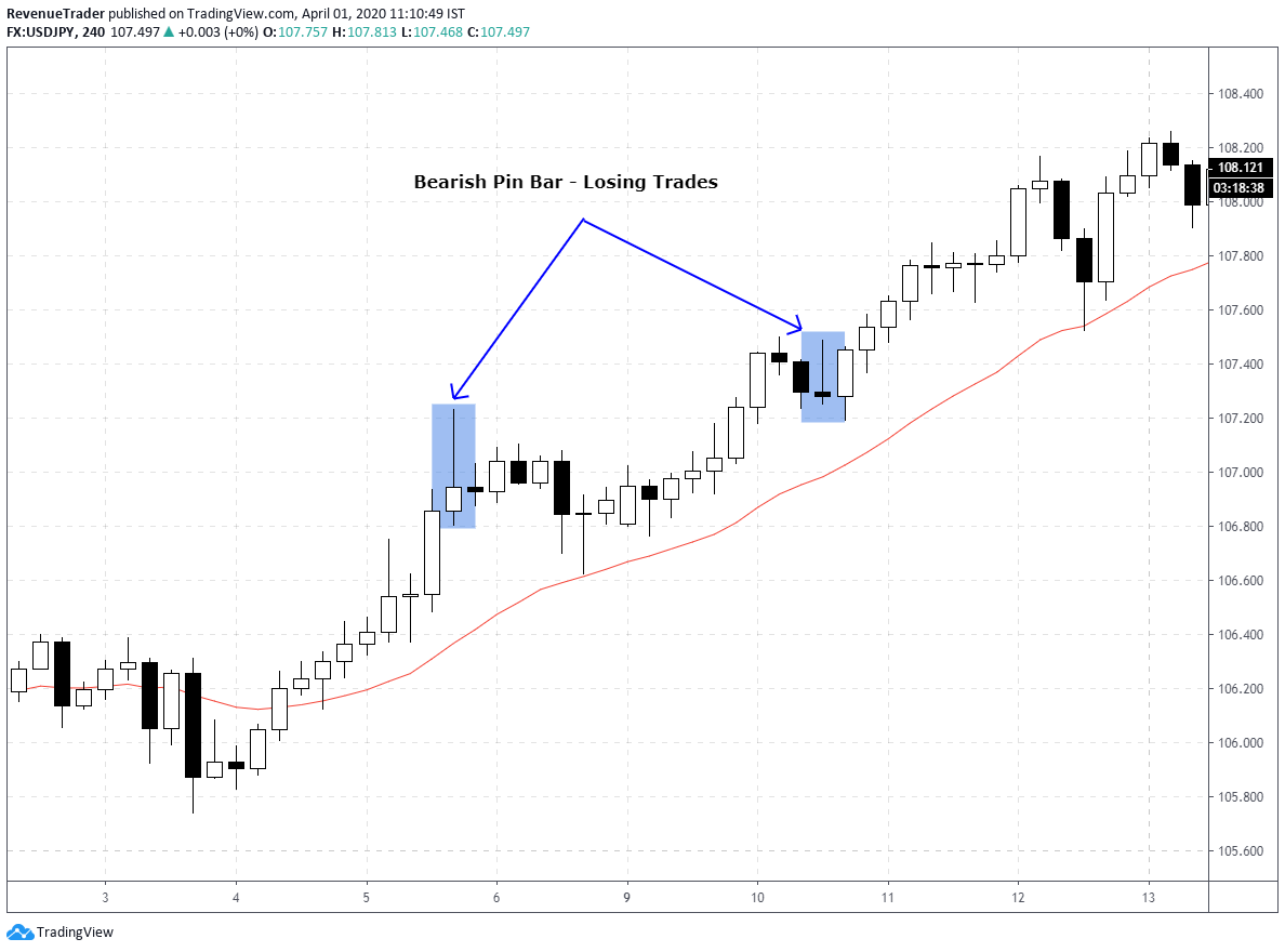 bearish pin bar in uptrend market - false trading signals