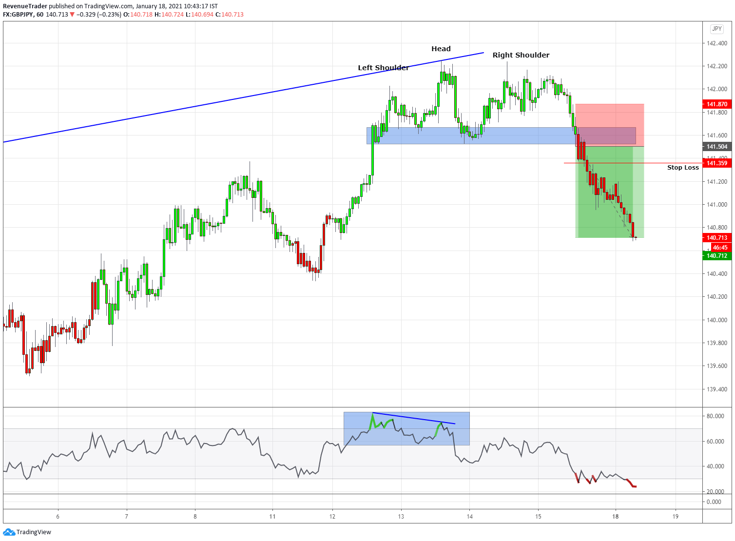 GBPJPY 2.16R Profit