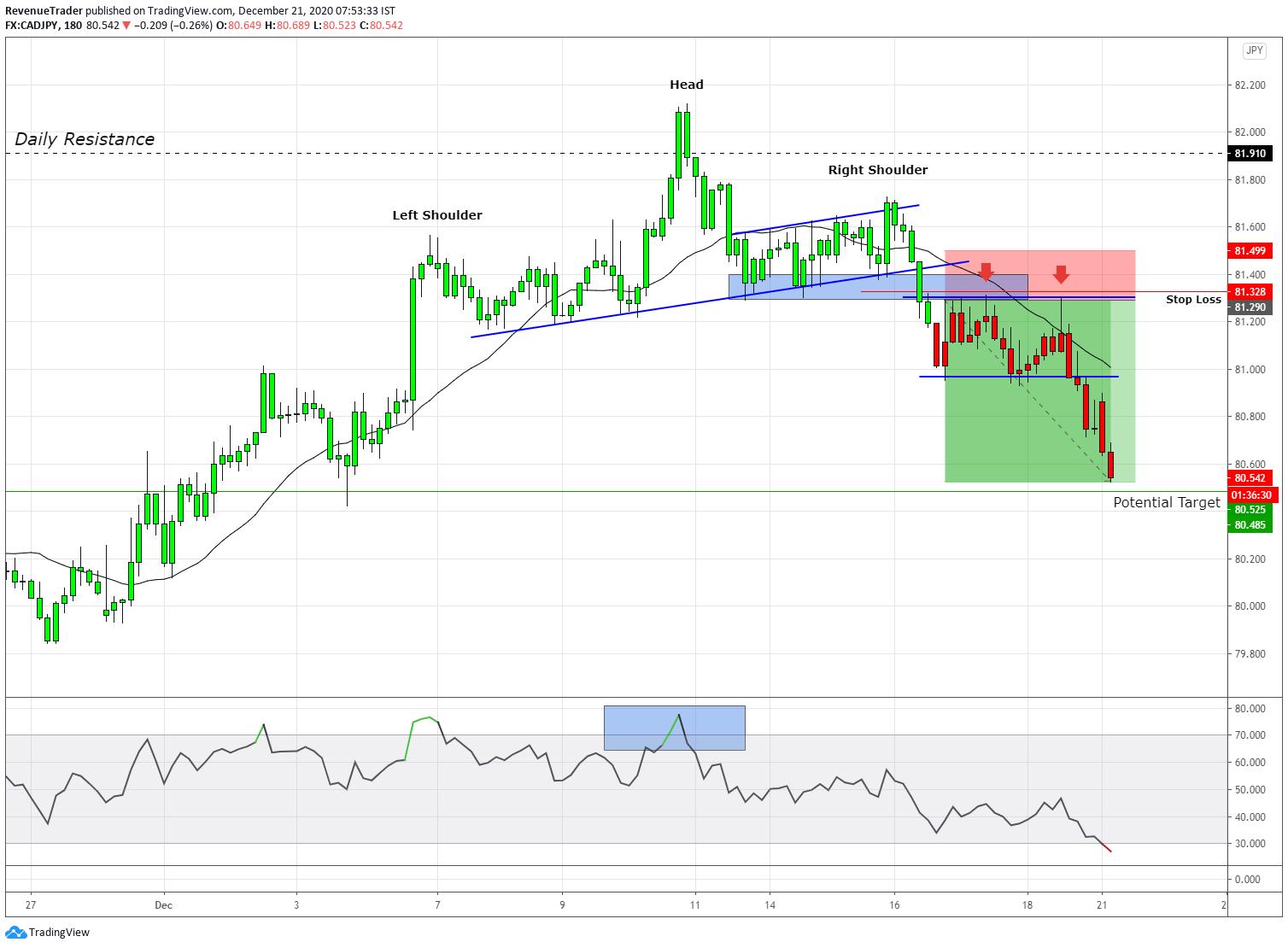 CADJPY 3.66R on trend reversal trade