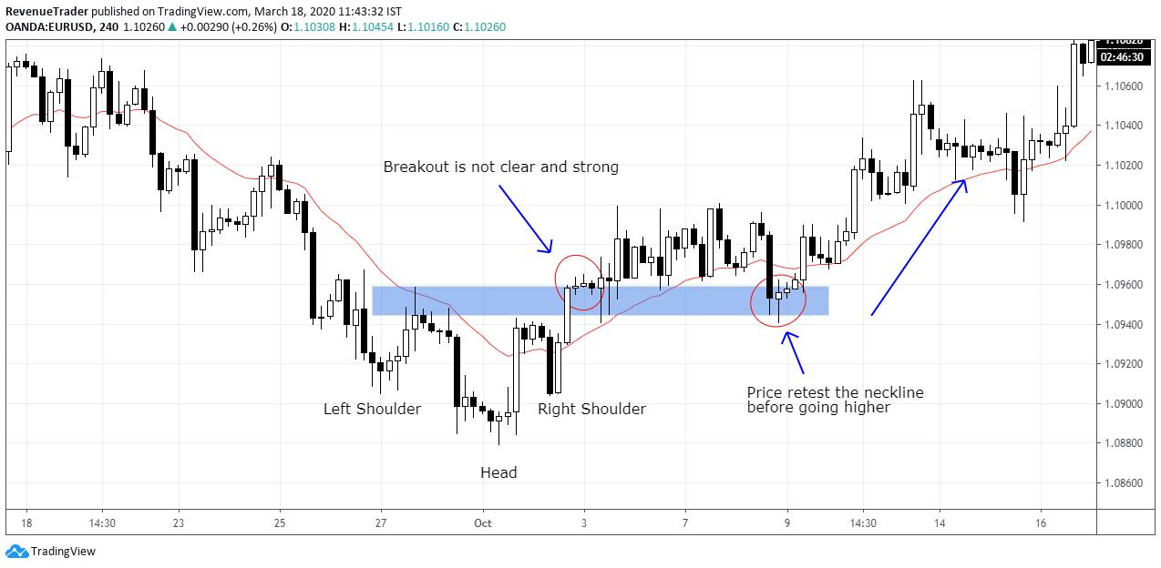 price break and retest trade entry technique