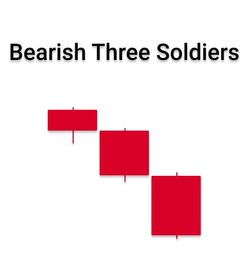 bearish three soldier pattern in forex