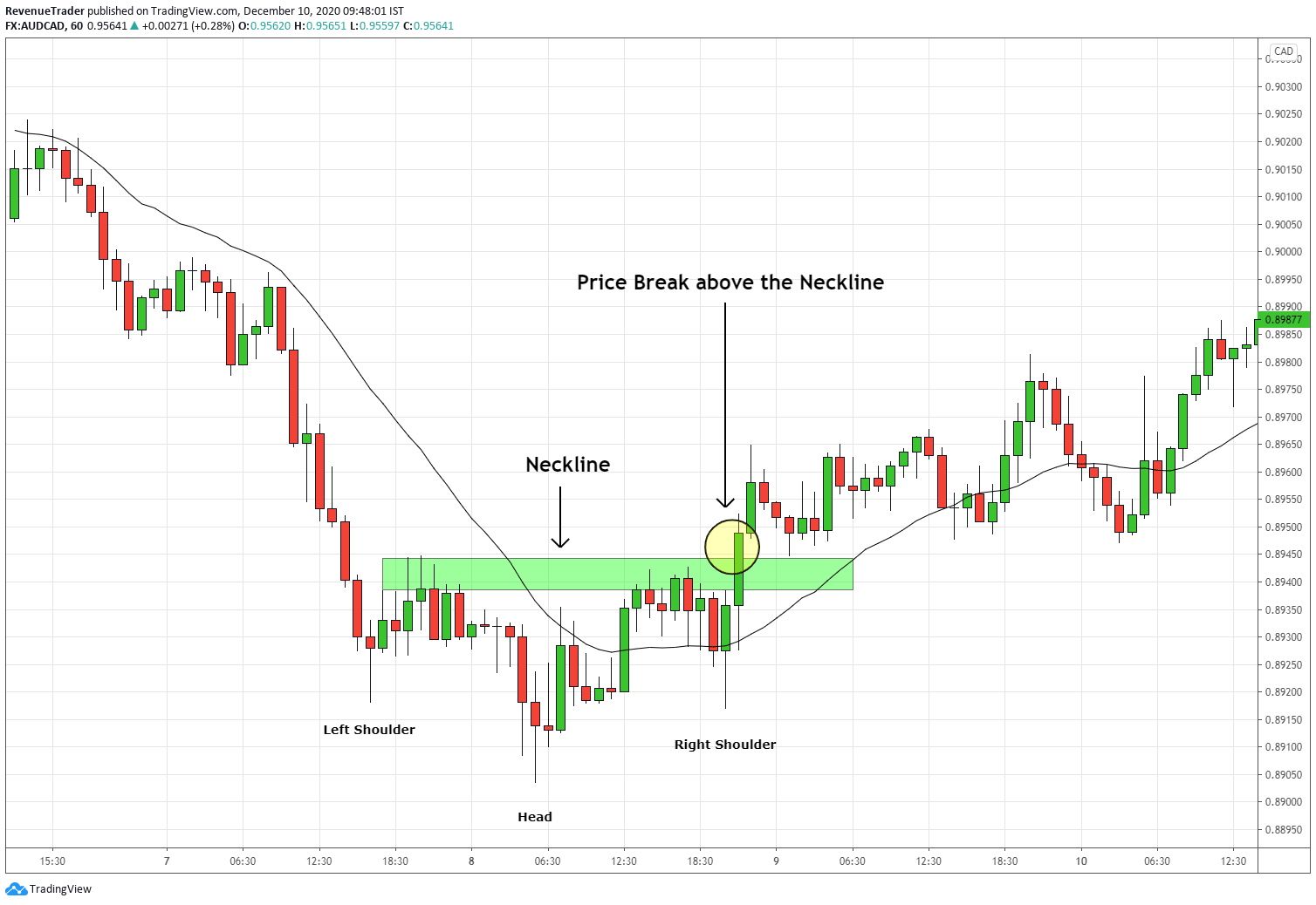 how to use inverse head and shoulders pattern trend reversal pattern