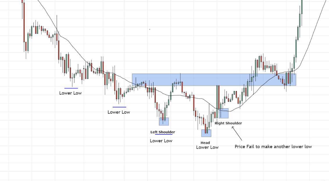 Psychology behind the inverse head and shoulders pattern in forex