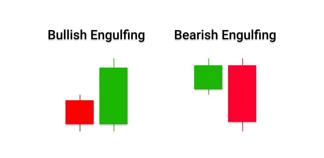 Bullish and Bearish Engulfing Candlestick pattern in forex trading