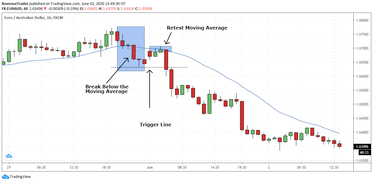 price retest the moving average before reversing