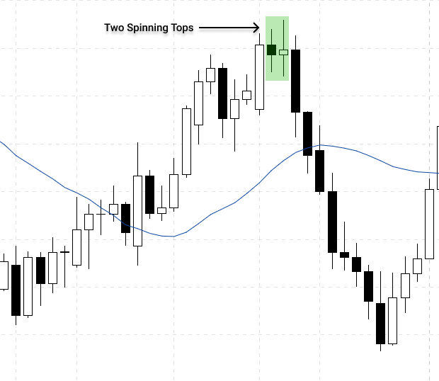 Spinning tops candlestick pattern during an uptrend indicate trend reversal in forex market