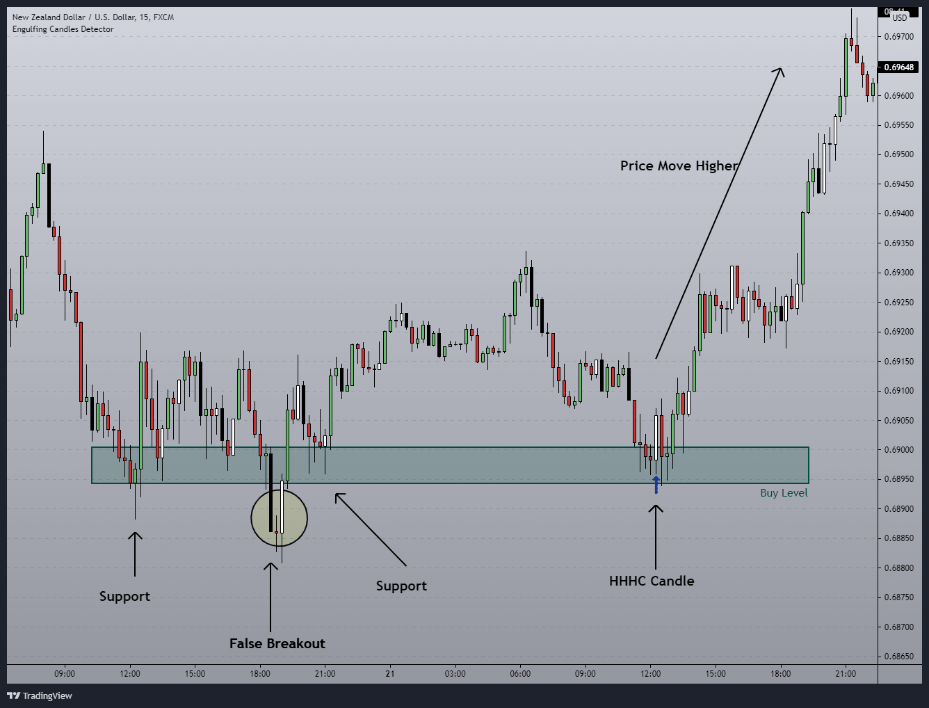 Long trade at support and resistance level