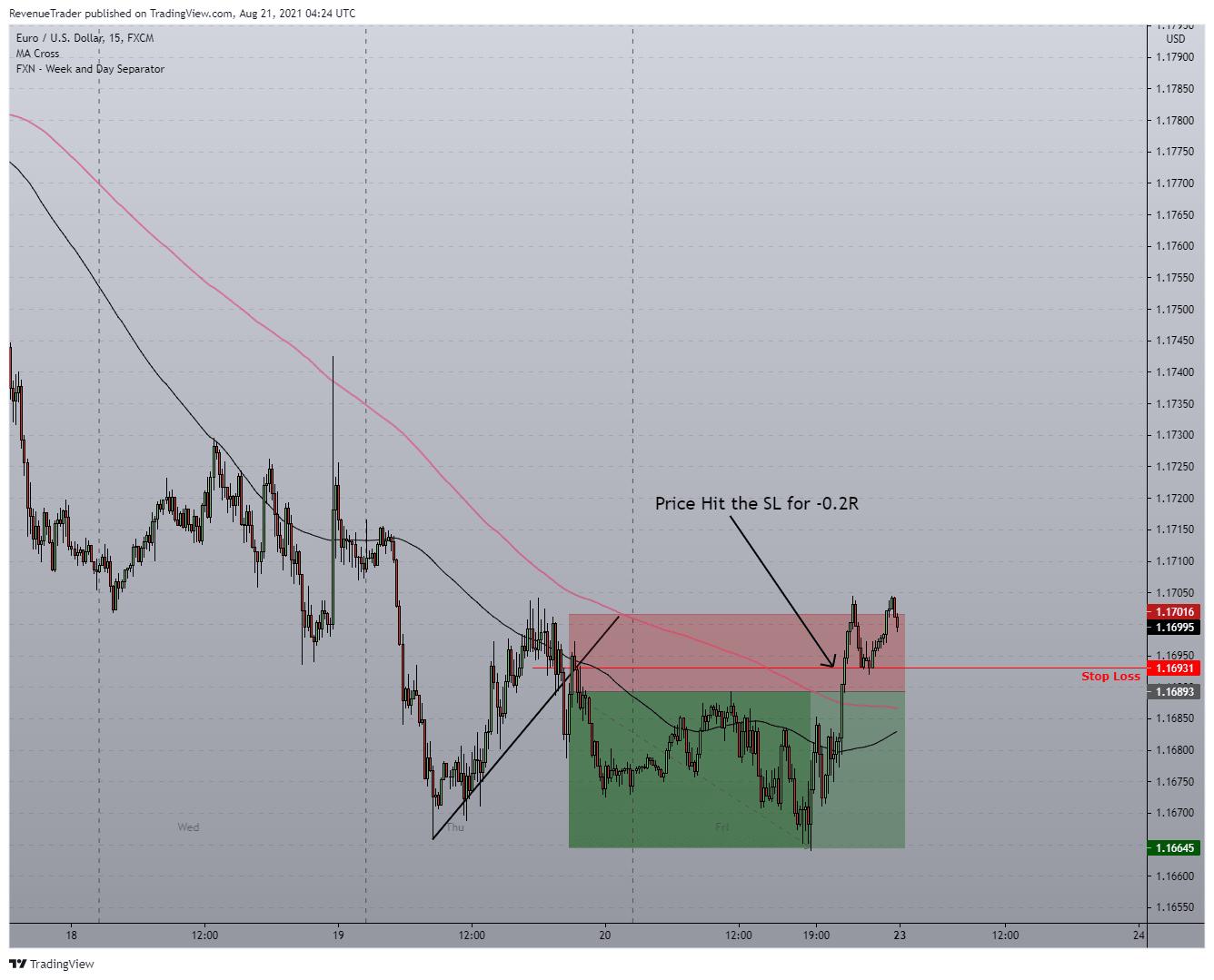 Displaying EURUSD Short Trade - C...