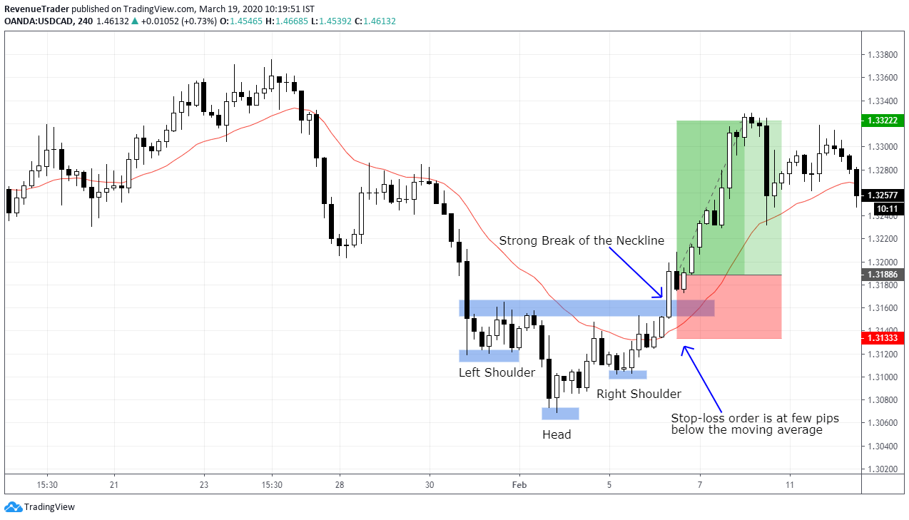 Using 21 EMA to place stop-loss in head and shoulders chart pattern