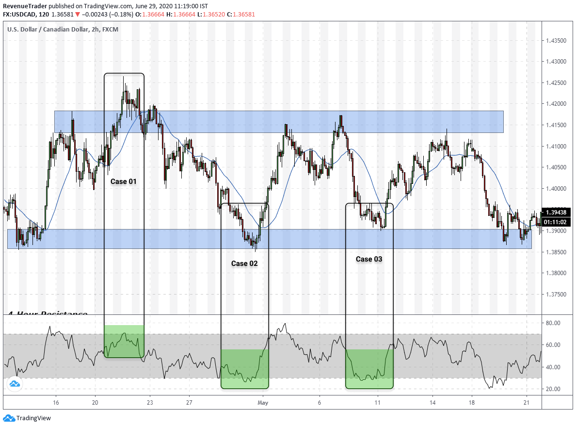How to read RSI indicator in consolidation market