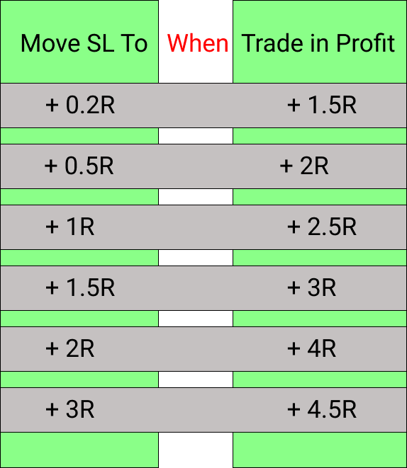 How to trail stop loss in forex trading
