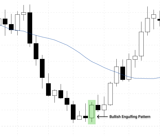 bullish engulfing pattern during a downtrend indicate the buying pressure