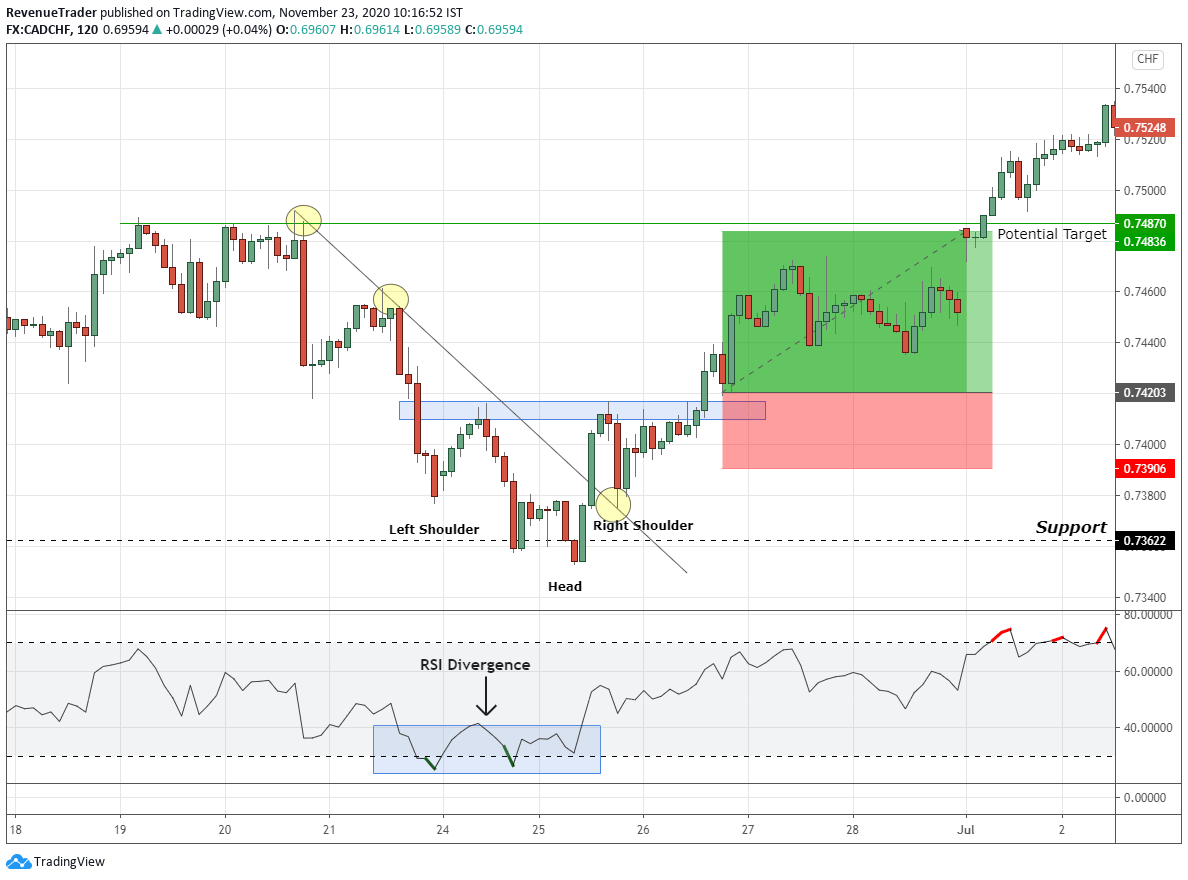 CADCHD inverse head and shoulders pattern on 2-hour chart